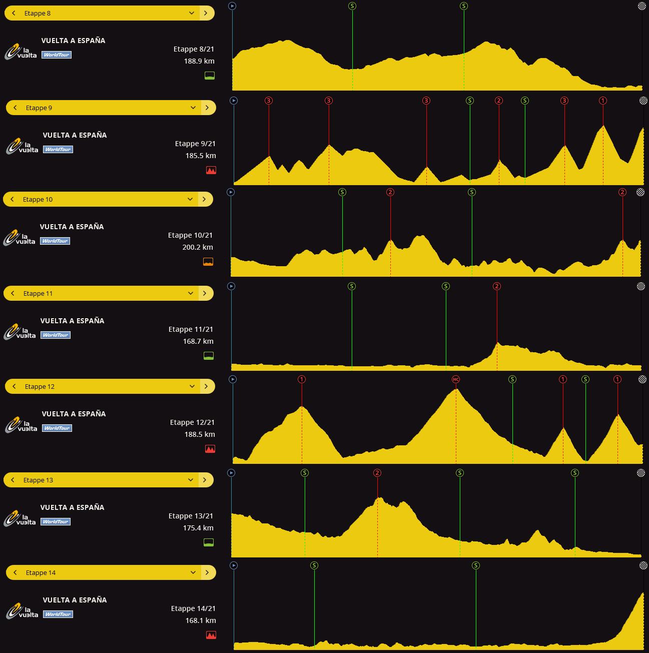 Race profile, Vuelta a Espana
