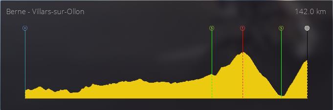 pcmdaily.com/images/mg/2019/Races/PT/Suisse/S9/profile.jpg