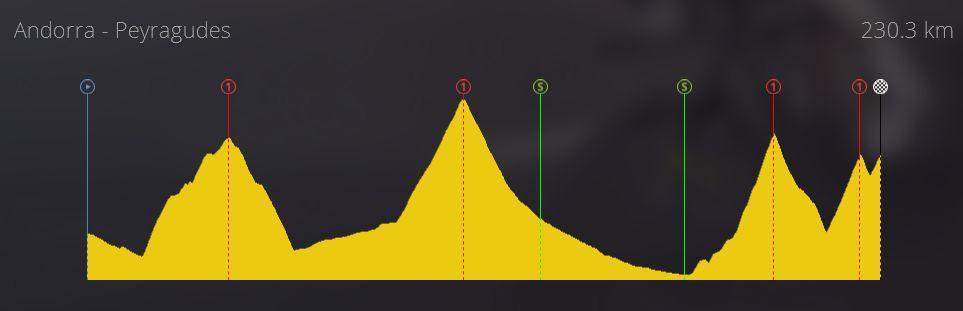 pcmdaily.com/images/mg/2020/Reports/C1/Andorra/TdAS5%200.jpg